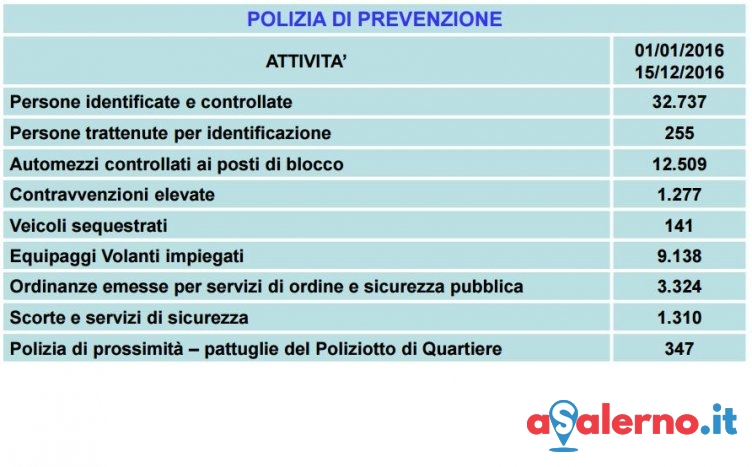 Anticrimine e prevenzione, tutti i numeri della Polizia in provincia di Salerno – I DATI - aSalerno.it
