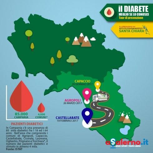 """""""Il diabete, meglio se lo conosci.."""" a Capaccio la prima tappa del tour di prevenzione - aSalerno.it"""