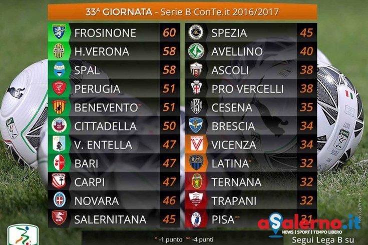 Il Verona risale, il Benevento si riprende e il Trapani rallenta - aSalerno.it