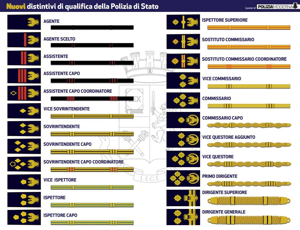 Polizia distintivi