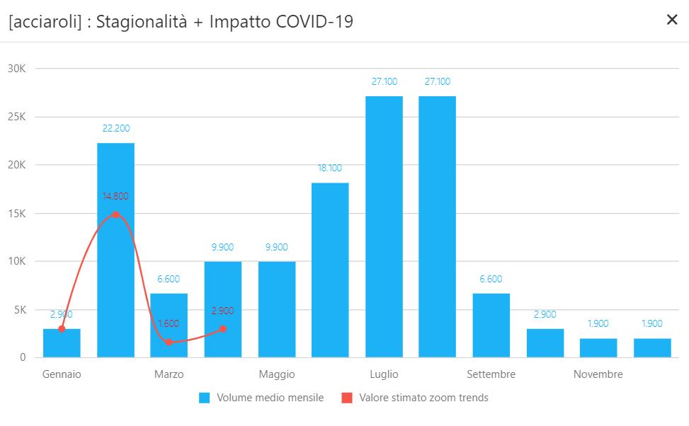 Acciaroli - impatto covid-19