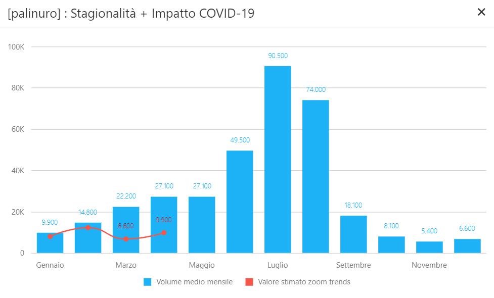 Palinuro - Impatto Covid-19