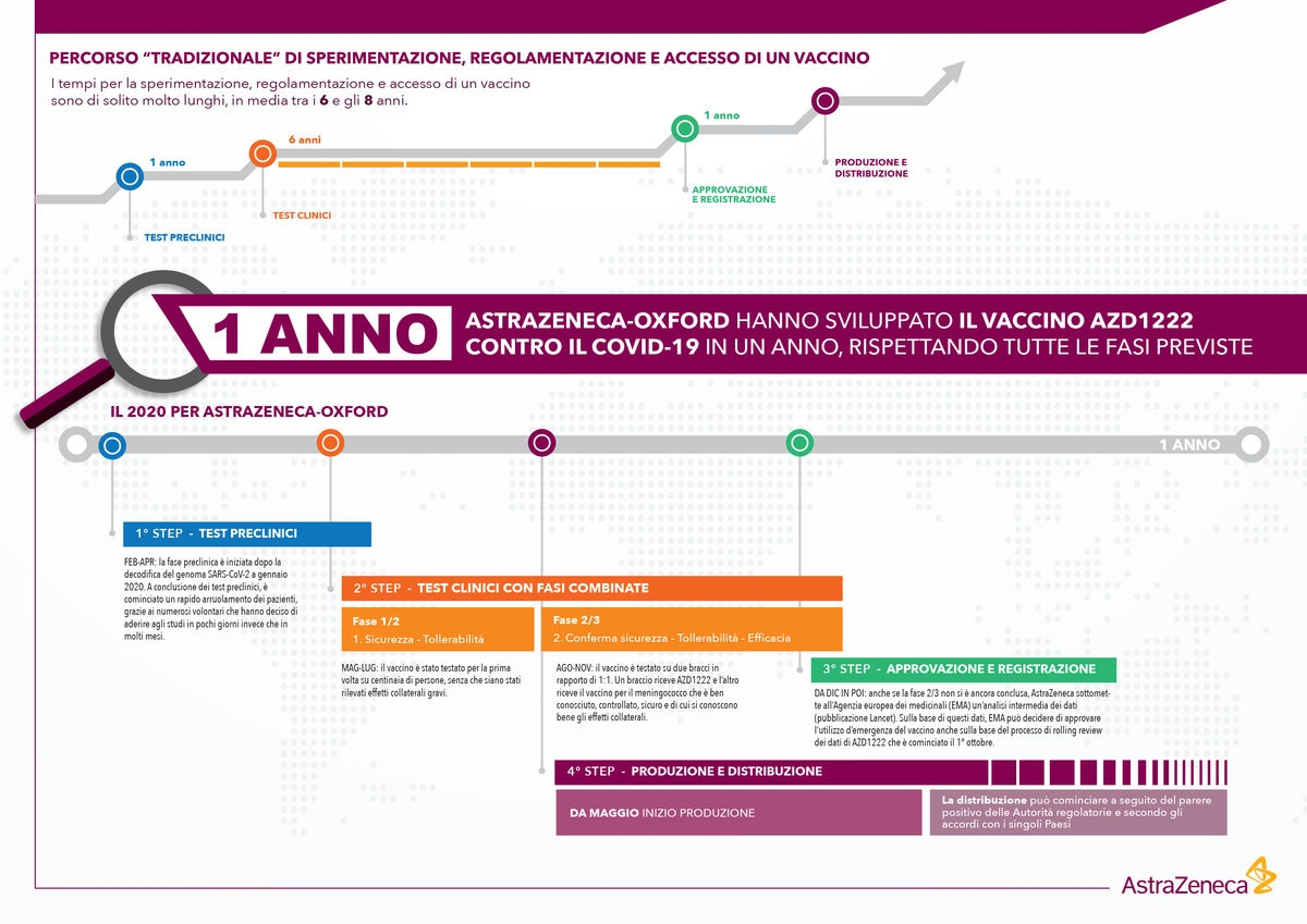 cq5dam.web.1200.Infografica-vaccino_29-gen-21
